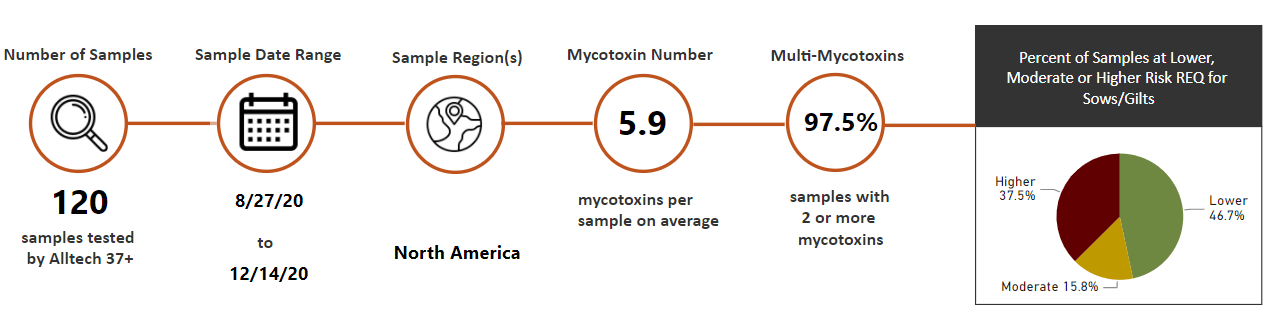 """sow mycotoxin risk chart"""